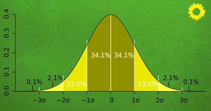 """Was """"statistische Signifikanz"""" bedeutet"""