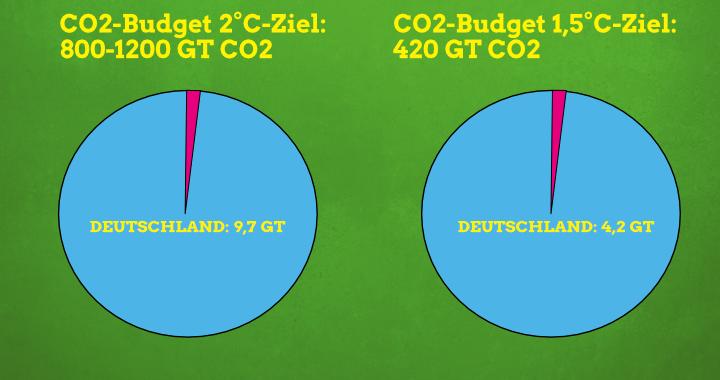 Was ist ein CO2-Budget?