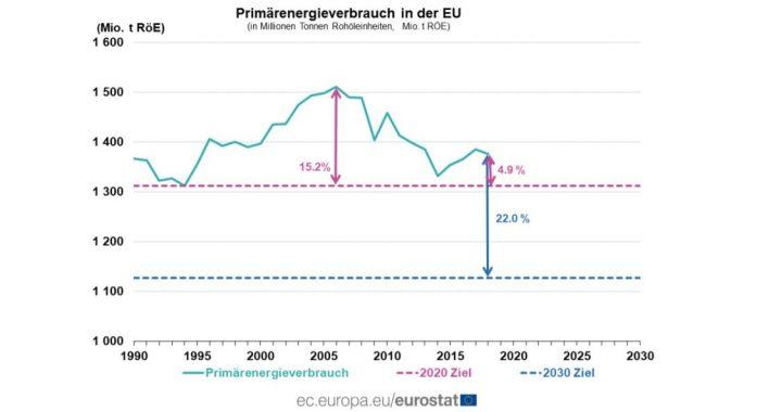 PRESSEMITTEILUNG: Eurostat zum Energieverbrauch in Europa: Effizienzziele in Gefahr